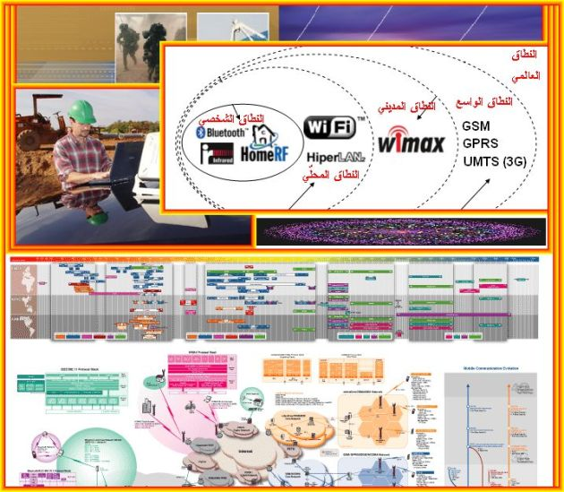 wireless data communicationsً