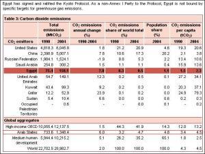 إنبعاثات غازات الكربون