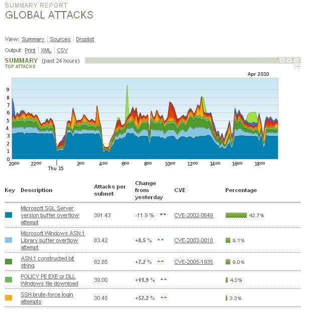أهم الهجمات الإلكترونية خلال ااـ 24 ساعة الماضية