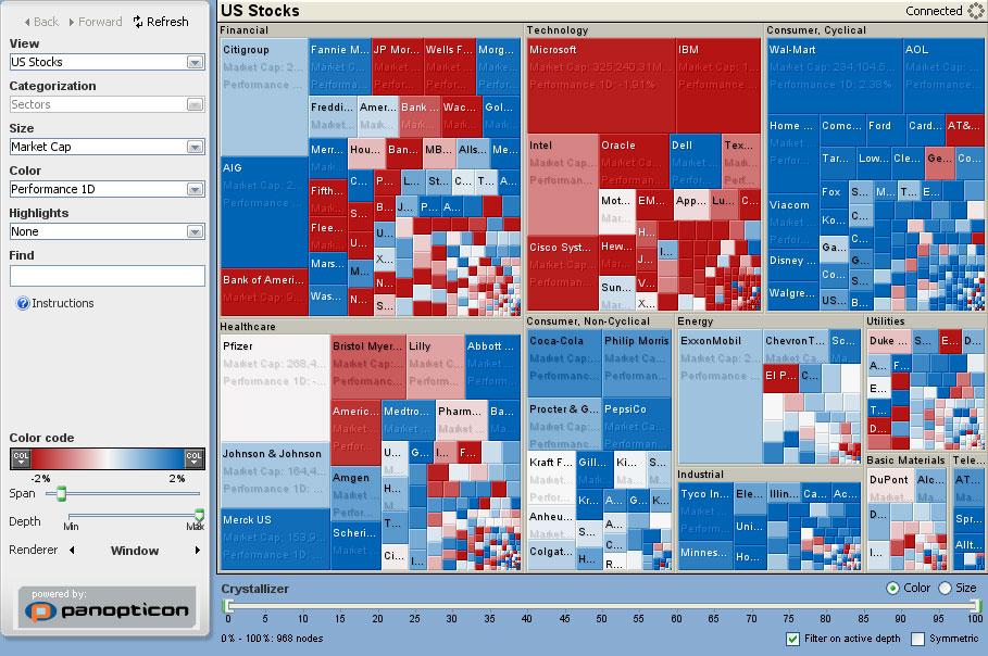 رسم بياني لأحجام الشركات  المريكية من حيث قيمة الأسهم، اللون يبين شدّة المخاطر المتعلقة بلإستثمار بأسهم الشركات